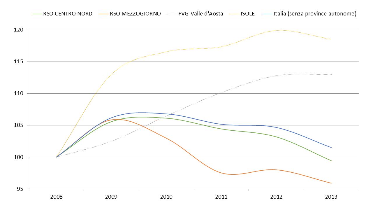 Fig. 1 - Spesa sociale a carico dei comuni singoli e associati, 2008-2013 per aree geografiche, numero indice 2008=100