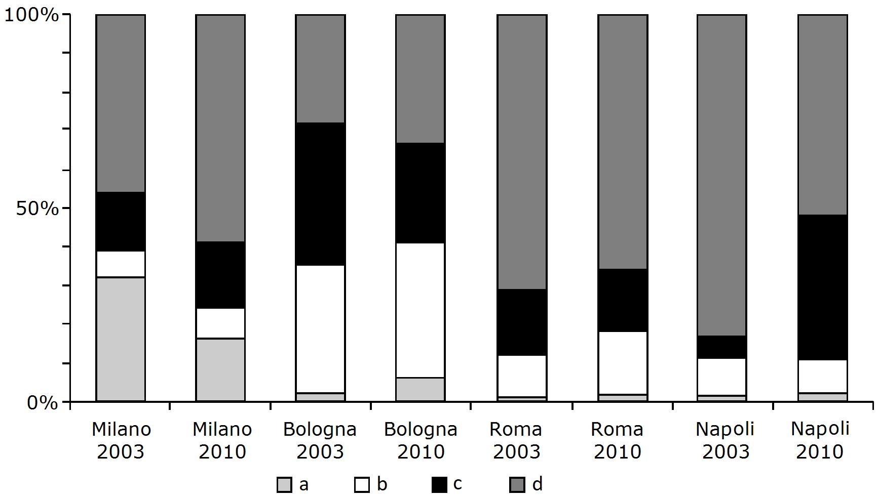 Indice di segregazione
